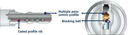 Coded rib and blocking ball